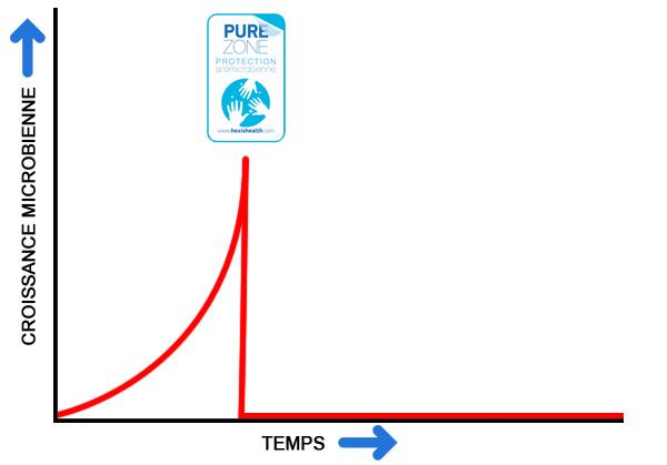 courbe de croissance microbienne après installation de film antimicrobien pure zone